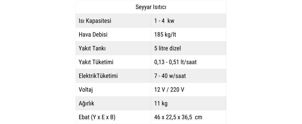 Seyyar Isıtıcı