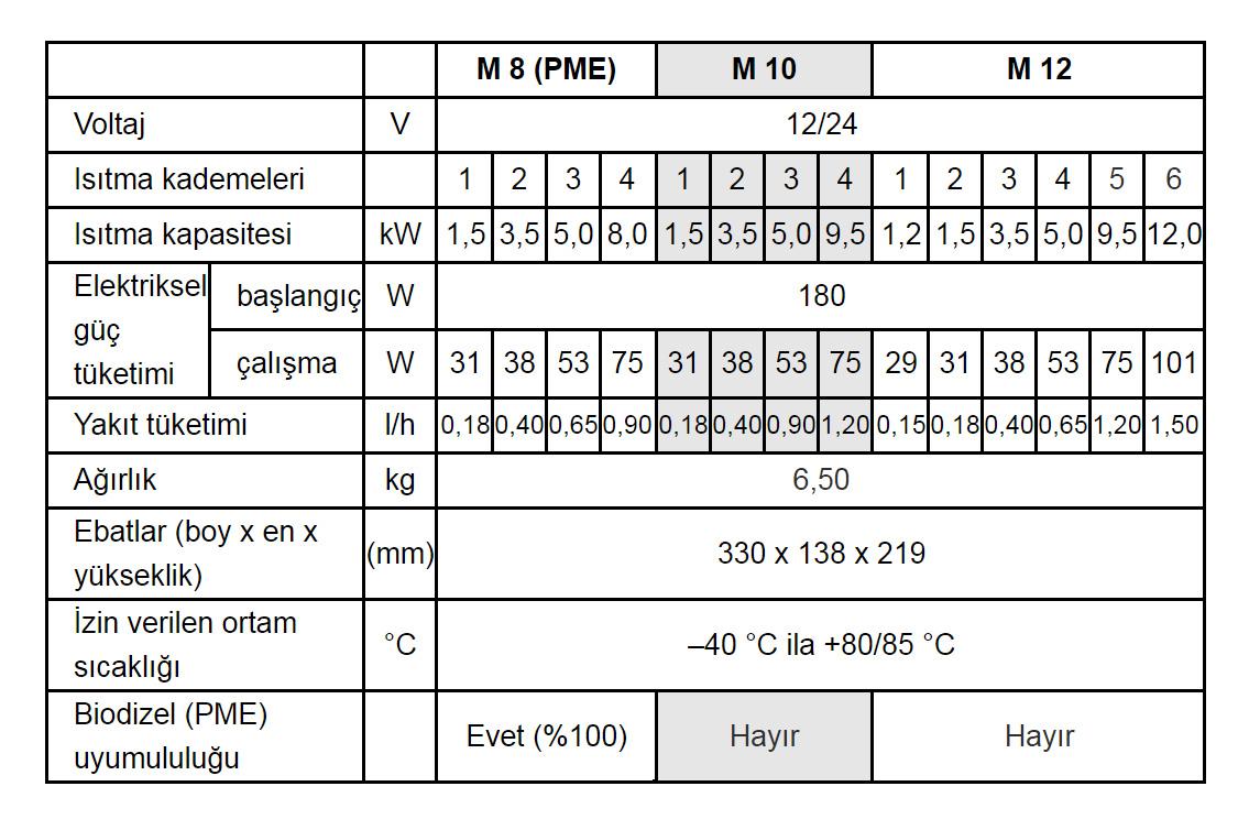 Hydronic M II