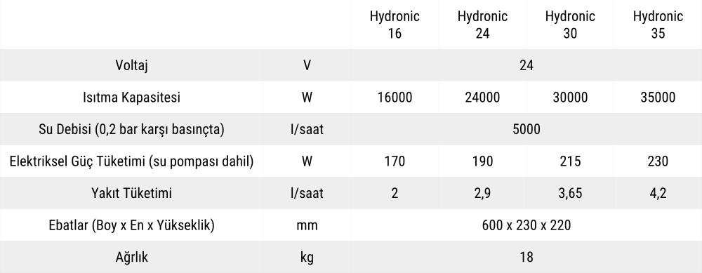 Hydronic L