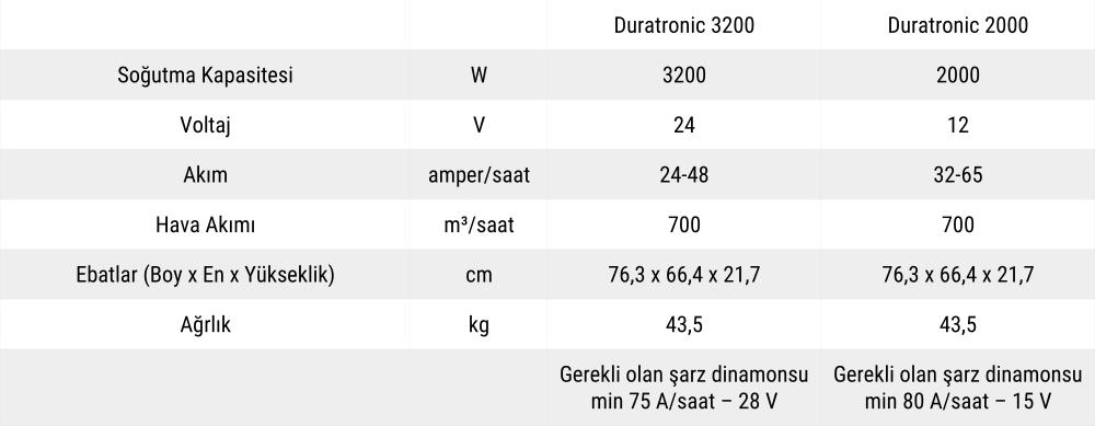 Duratronic 2000